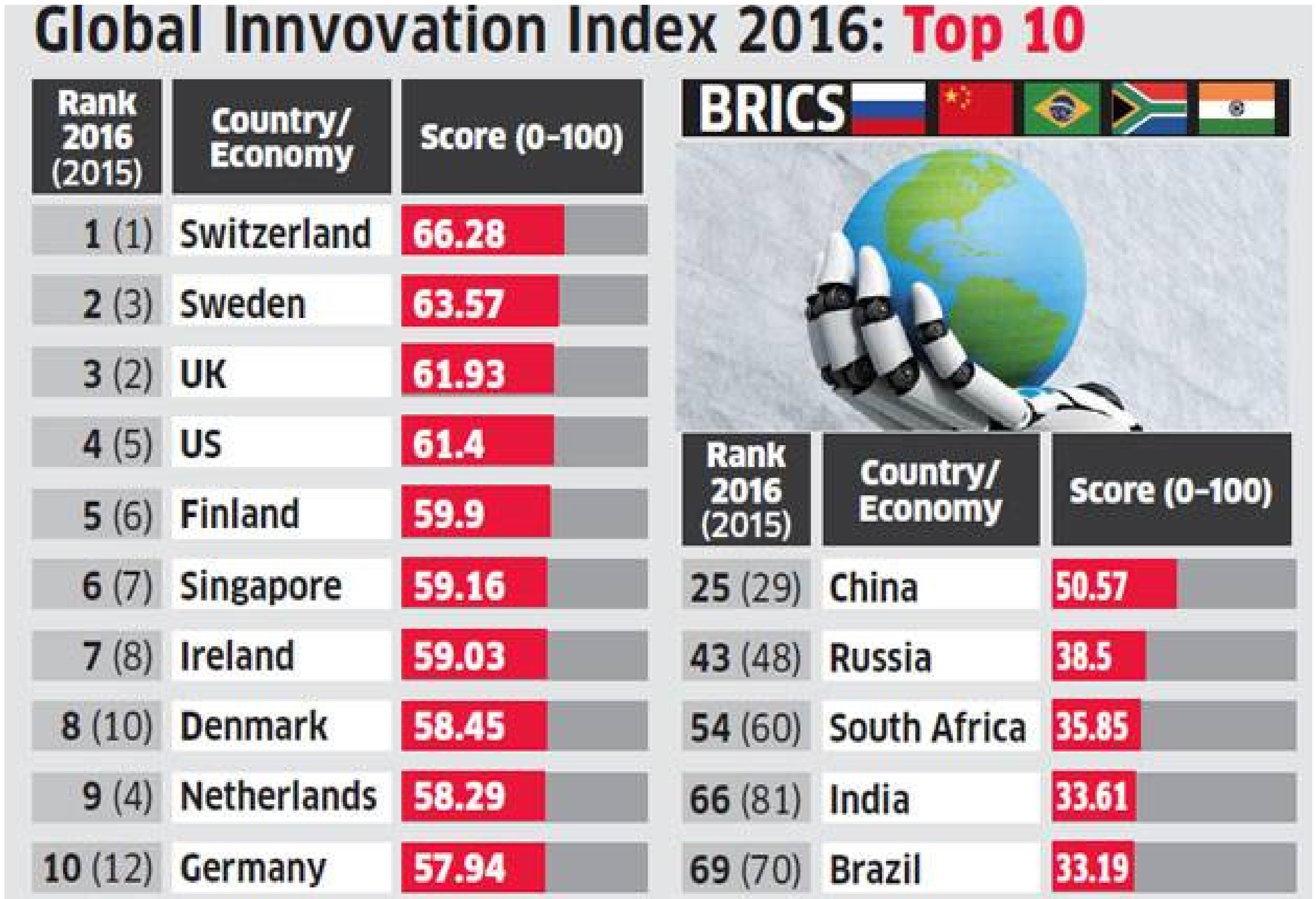 India ranked 66th in the 2016 Global Innovation Index